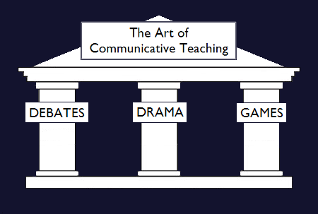 The Art of Communicative Teaching