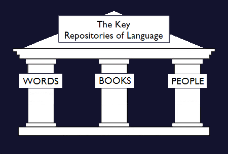 The Key Repositories of Language